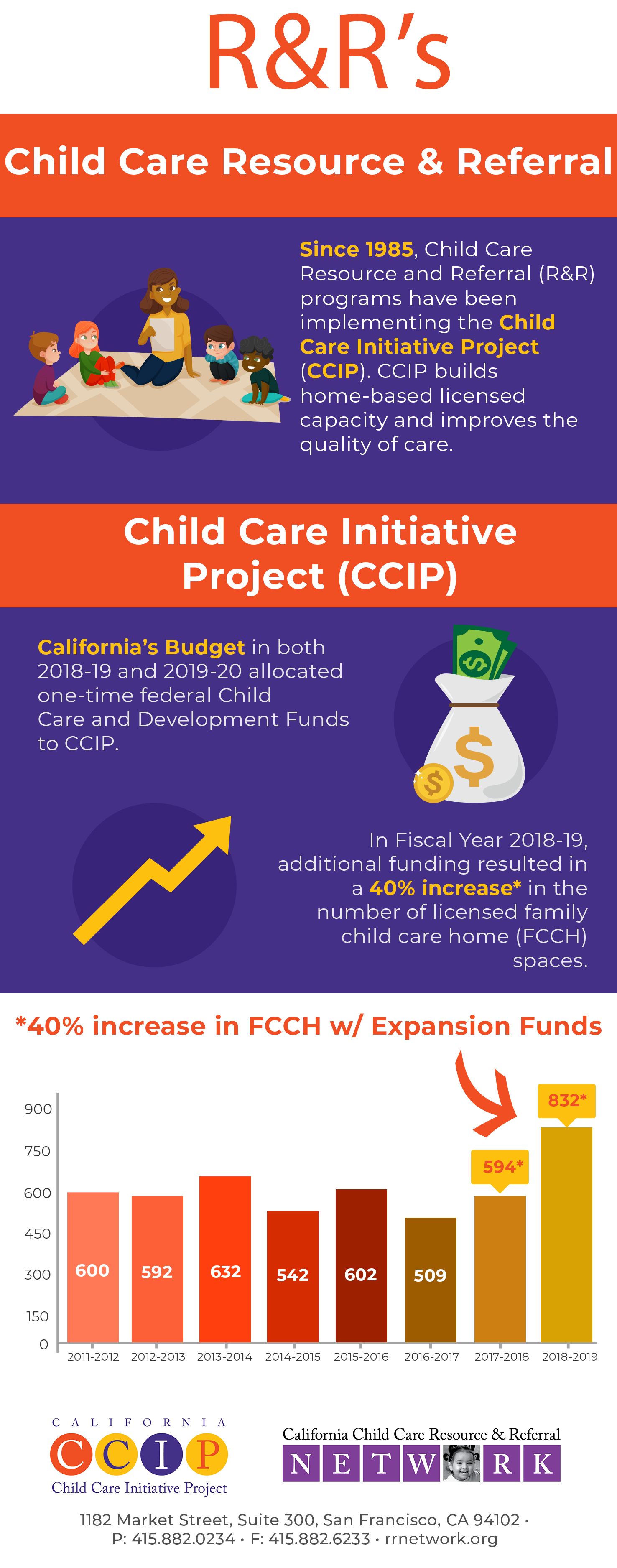Child Care Initiative Project Expansion Infograph