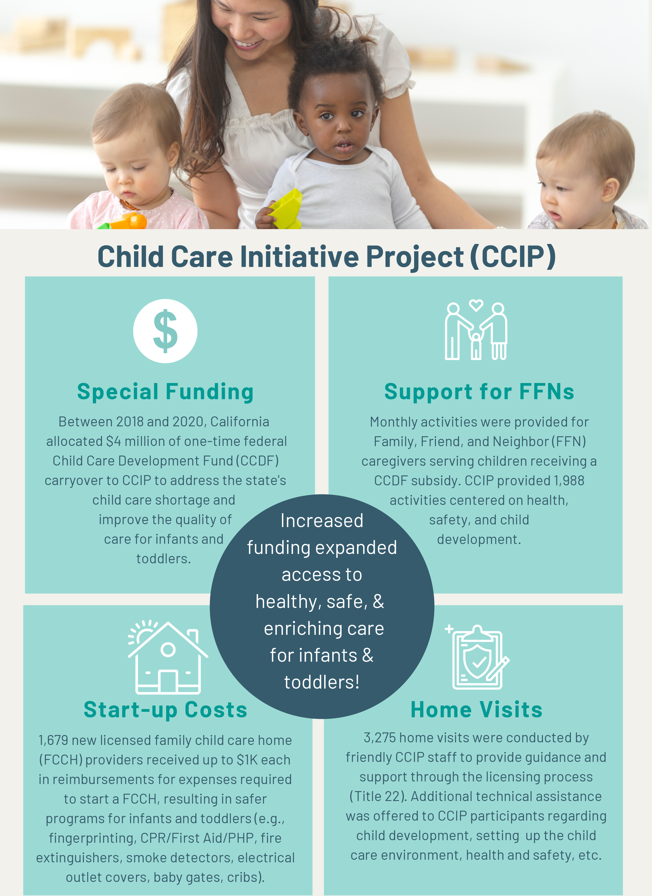 Child Care Initiative Project Infographic | Increased funding expanded access to healthy, safe, & enriching care for infants & toddlers!